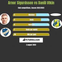 Arnor Sigurdsson vs Daniil Utkin h2h player stats