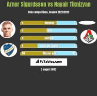 Arnor Sigurdsson vs Nayair Tiknizyan h2h player stats