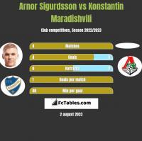 Arnor Sigurdsson vs Konstantin Maradishvili h2h player stats