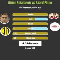 Arnor Smarason vs Baard Finne h2h player stats