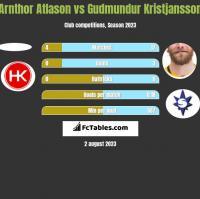 Arnthor Atlason vs Gudmundur Kristjansson h2h player stats