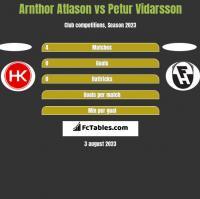 Arnthor Atlason vs Petur Vidarsson h2h player stats