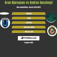 Aron Bjarnason vs Andras Gosztonyi h2h player stats