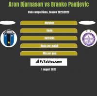 Aron Bjarnason vs Branko Pauljevic h2h player stats