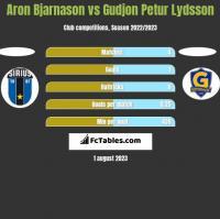 Aron Bjarnason vs Gudjon Petur Lydsson h2h player stats