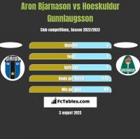 Aron Bjarnason vs Hoeskuldur Gunnlaugsson h2h player stats