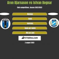 Aron Bjarnason vs Istvan Bognar h2h player stats