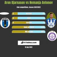 Aron Bjarnason vs Nemanja Antonov h2h player stats
