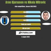 Aron Bjarnason vs Nikola Mitrović h2h player stats