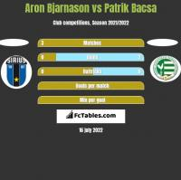 Aron Bjarnason vs Patrik Bacsa h2h player stats