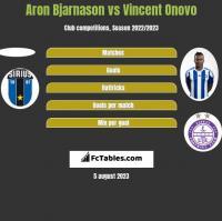 Aron Bjarnason vs Vincent Onovo h2h player stats
