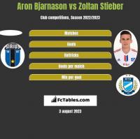Aron Bjarnason vs Zoltan Stieber h2h player stats
