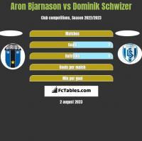 Aron Bjarnason vs Dominik Schwizer h2h player stats