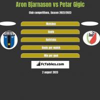 Aron Bjarnason vs Petar Gigic h2h player stats