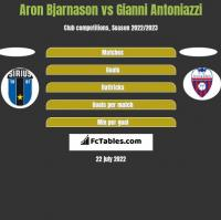 Aron Bjarnason vs Gianni Antoniazzi h2h player stats