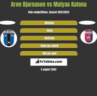 Aron Bjarnason vs Matyas Katona h2h player stats