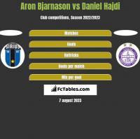 Aron Bjarnason vs Daniel Hajdi h2h player stats