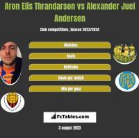 Aron Elis Thrandarson vs Alexander Juel Andersen h2h player stats