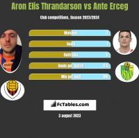 Aron Elis Thrandarson vs Ante Erceg h2h player stats