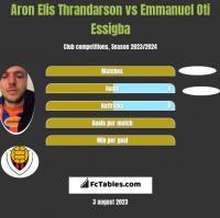 Aron Elis Thrandarson vs Emmanuel Oti Essigba h2h player stats