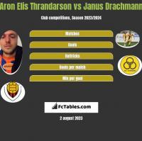 Aron Elis Thrandarson vs Janus Drachmann h2h player stats