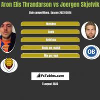 Aron Elis Thrandarson vs Joergen Skjelvik h2h player stats
