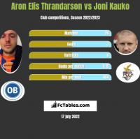 Aron Elis Thrandarson vs Joni Kauko h2h player stats