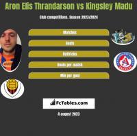 Aron Elis Thrandarson vs Kingsley Madu h2h player stats