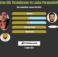Aron Elis Thrandarson vs Lasha Parunashvili h2h player stats