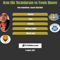 Aron Elis Thrandarson vs Troels Kloeve h2h player stats