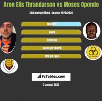 Aron Elis Thrandarson vs Moses Opondo h2h player stats
