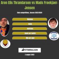 Aron Elis Thrandarson vs Mads Froekjaer-Jensen h2h player stats
