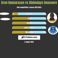 Aron Gunnarsson vs Abdoulaye Doucoure h2h player stats