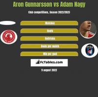 Aron Gunnarsson vs Adam Nagy h2h player stats