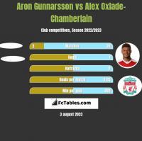 Aron Gunnarsson vs Alex Oxlade-Chamberlain h2h player stats