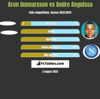 Aron Gunnarsson vs Andre Anguissa h2h player stats