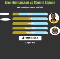Aron Gunnarsson vs Etienne Capoue h2h player stats