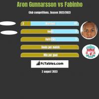 Aron Gunnarsson vs Fabinho h2h player stats