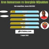 Aron Gunnarsson vs Georginio Wijnaldum h2h player stats