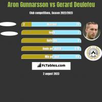 Aron Gunnarsson vs Gerard Deulofeu h2h player stats