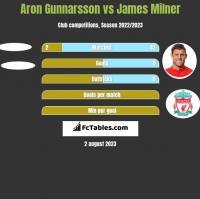 Aron Gunnarsson vs James Milner h2h player stats