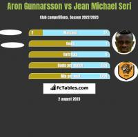 Aron Gunnarsson vs Jean Michael Seri h2h player stats