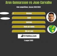 Aron Gunnarsson vs Joao Carvalho h2h player stats