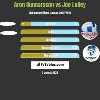 Aron Gunnarsson vs Joe Lolley h2h player stats