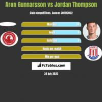 Aron Gunnarsson vs Jordan Thompson h2h player stats
