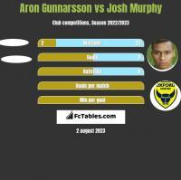 Aron Gunnarsson vs Josh Murphy h2h player stats