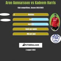 Aron Gunnarsson vs Kadeem Harris h2h player stats