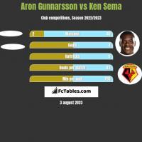 Aron Gunnarsson vs Ken Sema h2h player stats