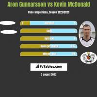 Aron Gunnarsson vs Kevin McDonald h2h player stats