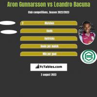 Aron Gunnarsson vs Leandro Bacuna h2h player stats